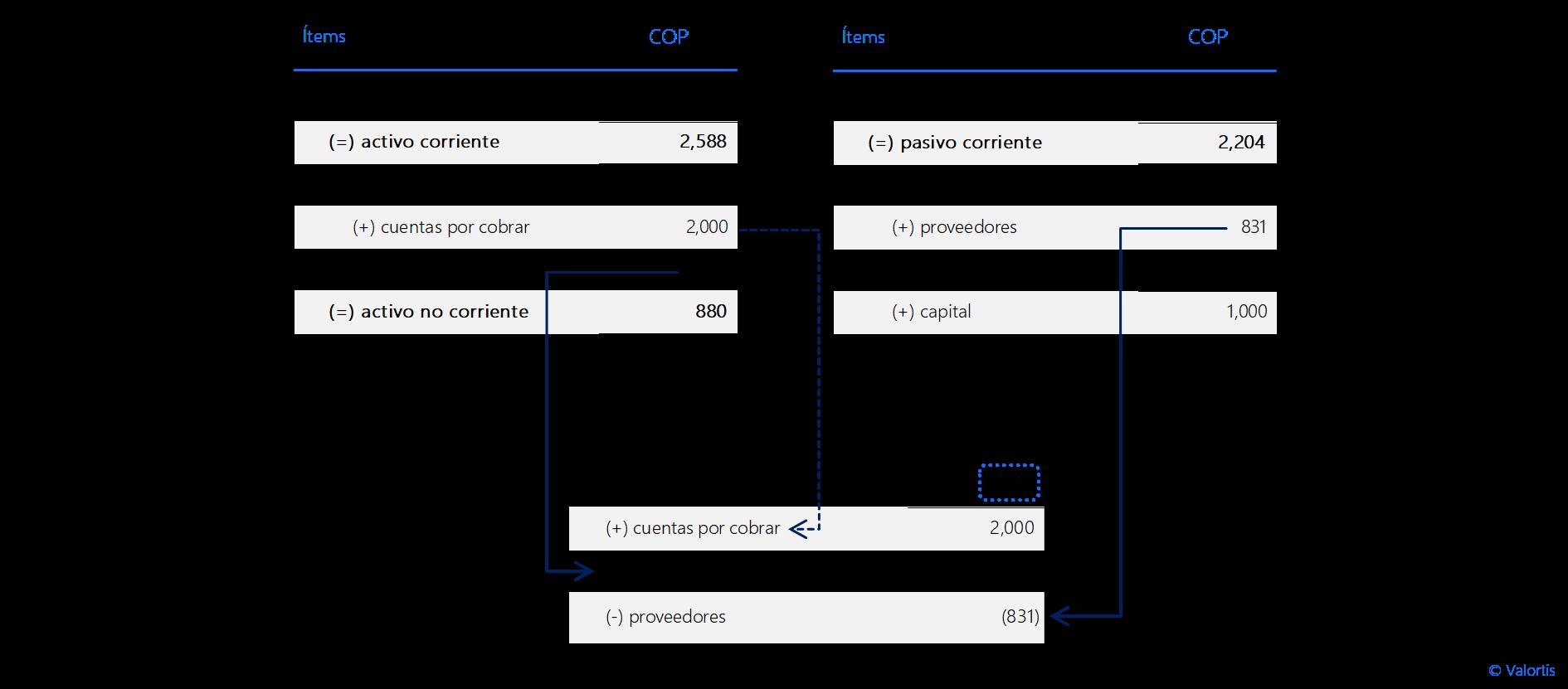 ejemplo - método contable de capital de trabajo neto operativo