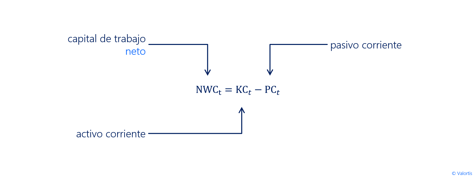 formula - capital de trabajo neto