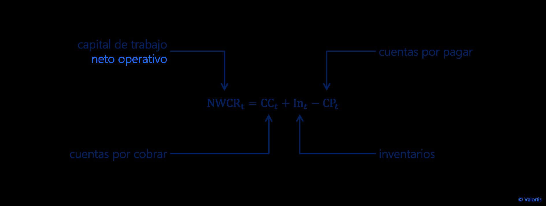formula - capitald de trabajo neto operativo