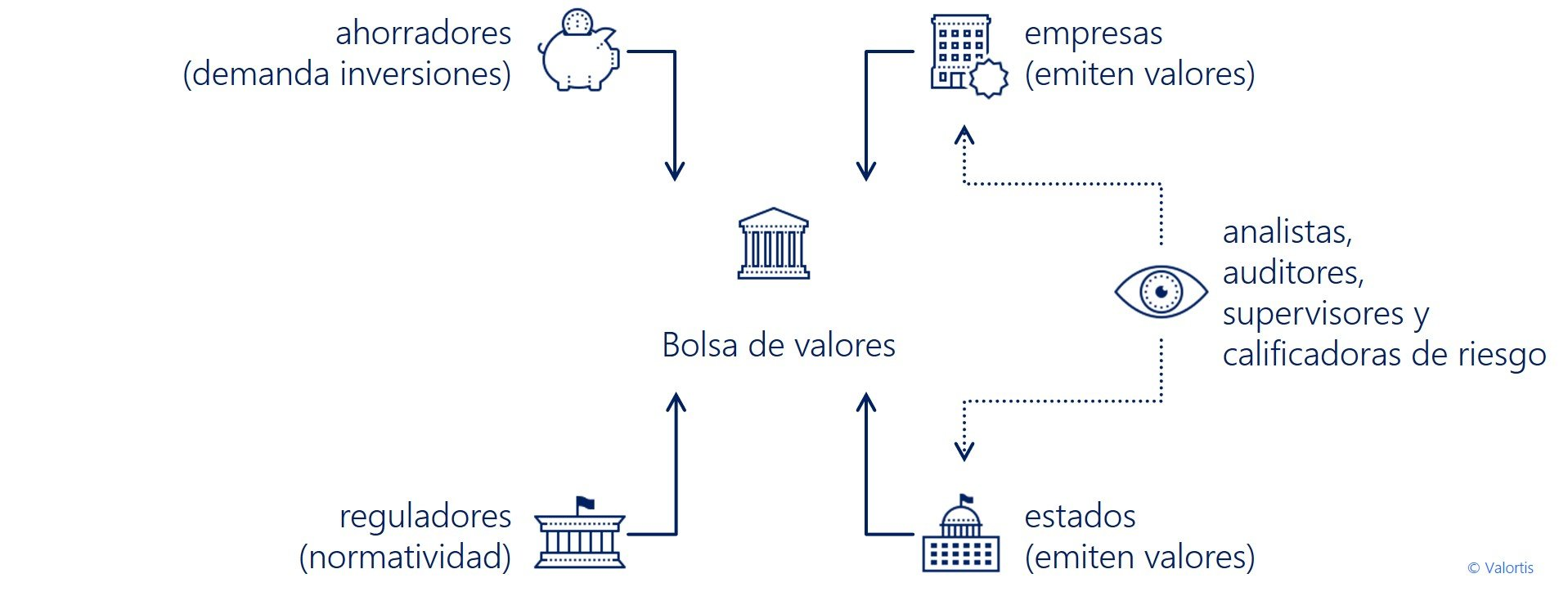 esquema mercado de valores