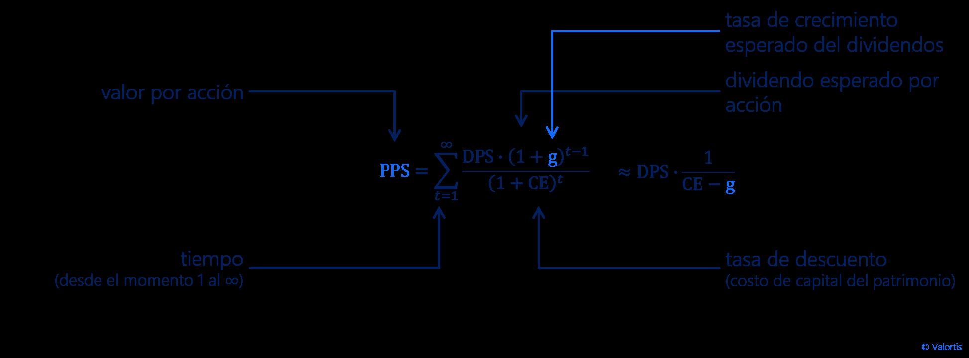 formula - gordon growth model